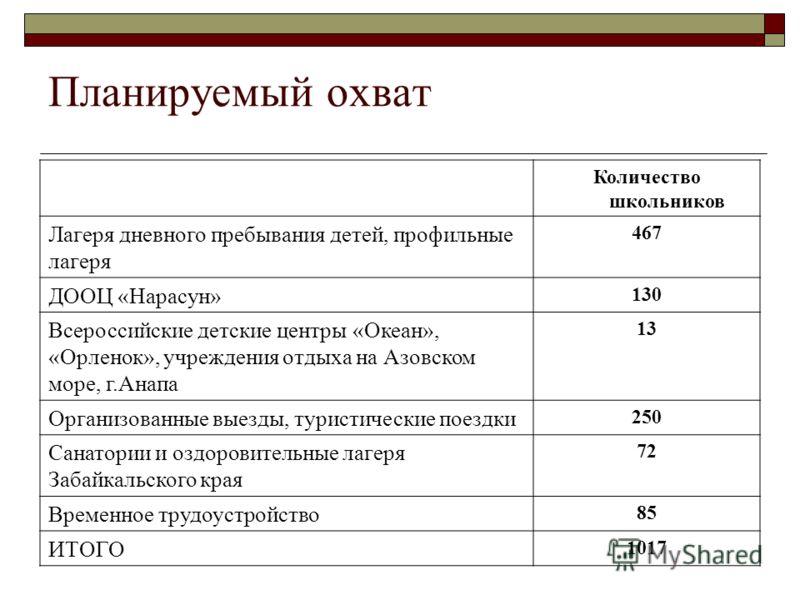 Планируемый охват Количество школьников Лагеря дневного пребывания детей, профильные лагеря 467 ДООЦ «Нарасун» 130 Всероссийские детские центры «Океан», «Орленок», учреждения отдыха на Азовском море, г.Анапа 13 Организованные выезды, туристические по