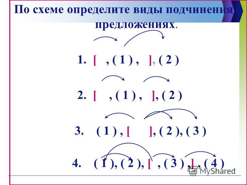 По схеме определите виды подчинения в предложениях. 1. [, ( 1 ), ], ( 2 ) 2. [, ( 1 ), ], ( 2 ) 3. ( 1 ), [ ], ( 2 ), ( 3 ) 4. ( 1 ), ( 2 ), [, ( 3 ),], ( 4 )