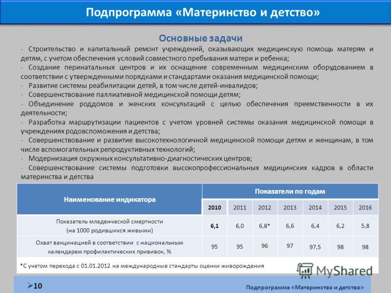 Наименование индикатора Показатели по годам 2010201120122013201420152016 Показатель младенческой смертности (на 1000 родившихся живыми) 6,16,06,8*6,66,46,25,8 Охват вакцинацией в соответствии с национальным календарем профилактических прививок, % 95
