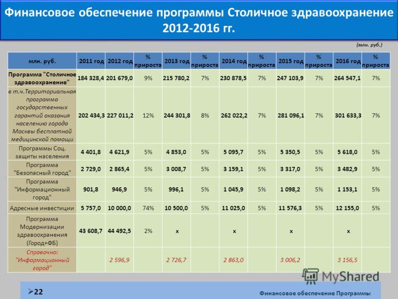 (млн. руб.) млн. руб. 2011 год 2012 год % прироста 2013 год % прироста 2014 год % прироста 2015 год % прироста 2016 год % прироста Программа