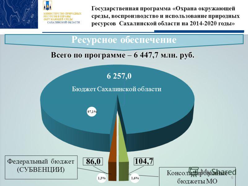 МИНИСТЕРСТВО ПРИРОДНЫХ РЕСУРСОВ И ОХРАНЫ ОКРУЖАЮЩЕЙ СРЕДЫ САХАЛИНСКОЙ ОБЛАСТИ Государственная программа «Охрана окружающей среды, воспроизводство и использование природных ресурсов Сахалинской области на 2014-2020 годы» Ресурсное обеспечение 97,1% 1,