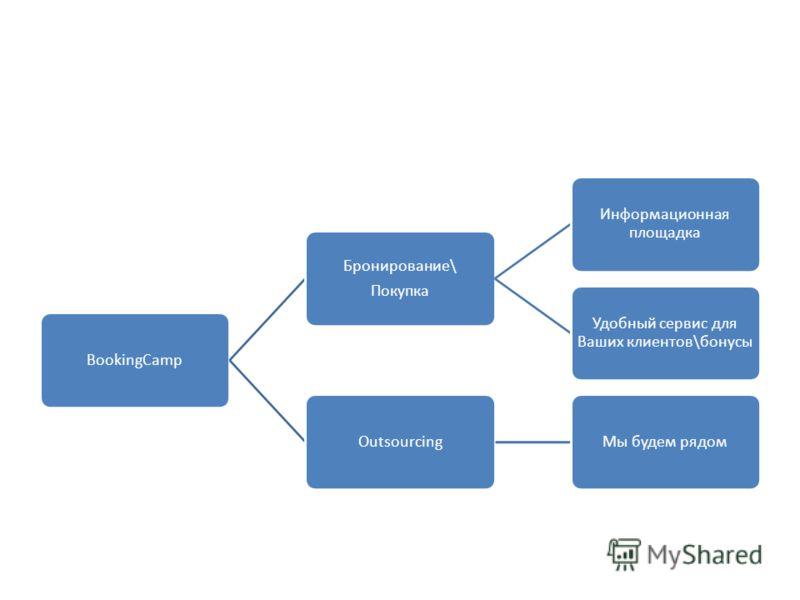 BookingCamp Бронирование\ Покупка Информационная площадка Удобный сервис для Ваших клиентов\бонусы OutsourcingМы будем рядом
