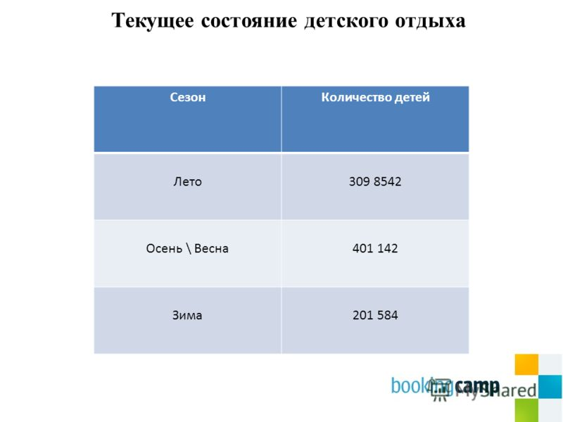 СезонКоличество детей Лето309 8542 Осень \ Весна401 142 Зима201 584