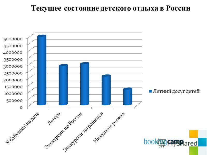 Текущее состояние детского отдыха в России