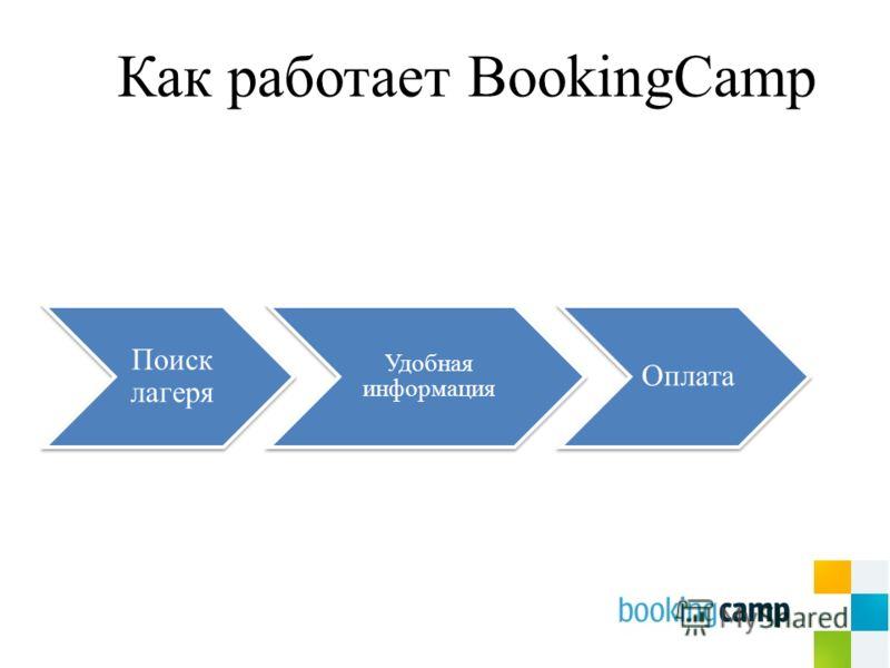 Как работает BookingCamp Поиск лагеря Удобная информация Оплата