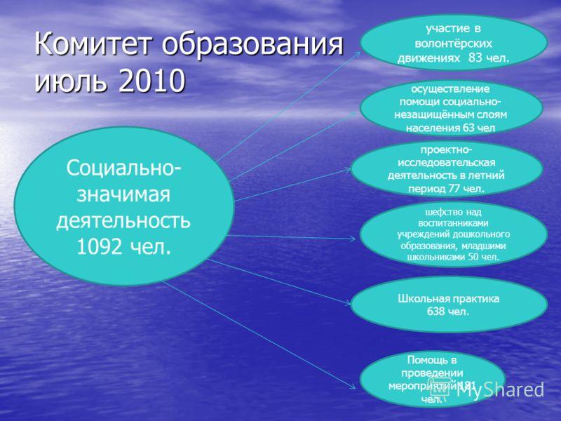 Комитет образования июль 2010 Социально- значимая деятельность 1092 чел. осуществление помощи социально- незащищённым слоям населения 63 чел участие в волонтёрских движениях 83 чел. проектно- исследовательская деятельность в летний период 77 чел. шеф