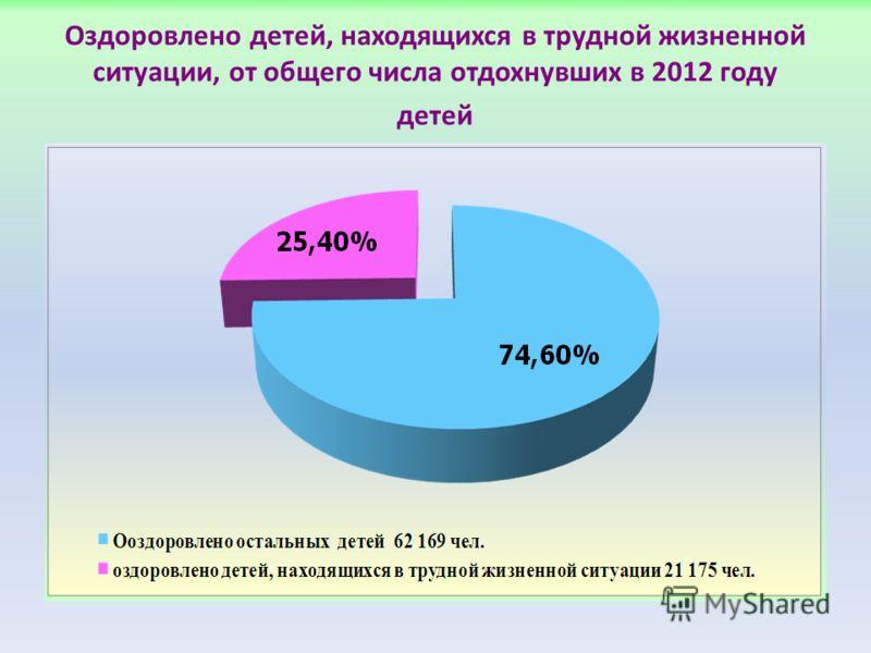 Оздоровлено детей, находящихся в трудной жизненной ситуации, от общего числа отдохнувших в 2012 году детей