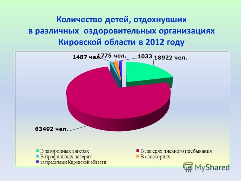 Количество детей, отдохнувших в различных оздоровительных организациях Кировской области в 2012 году