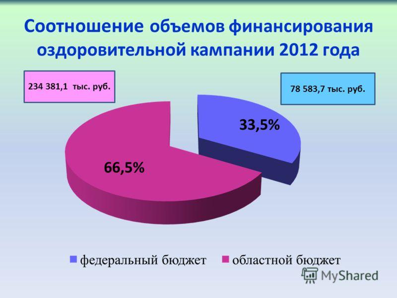 Соотношение объемов финансирования оздоровительной кампании 2012 года 78 583,7 тыс. руб. 234 381,1 тыс. руб.