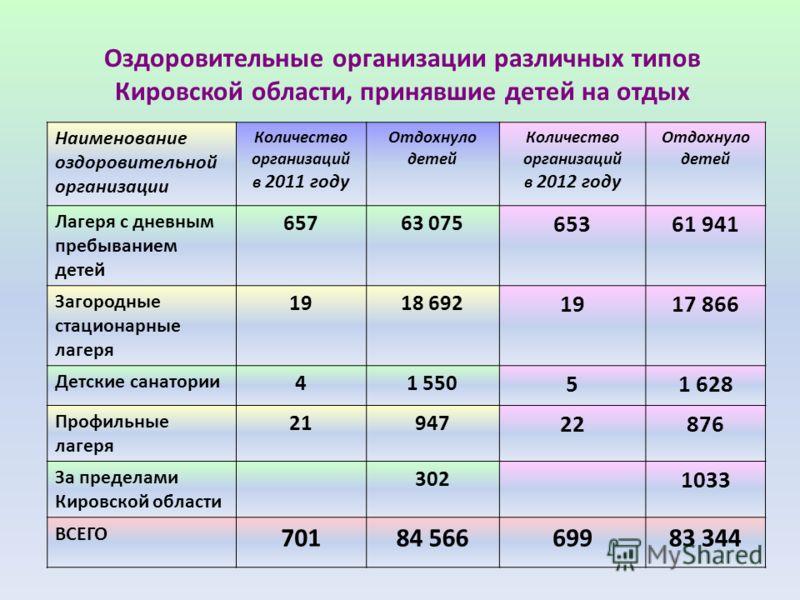 Оздоровительные организации различных типов Кировской области, принявшие детей на отдых Наименование оздоровительной организации Количество организаций в 2011 году Отдохнуло детей Количество организаций в 2012 году Отдохнуло детей Лагеря с дневным пр