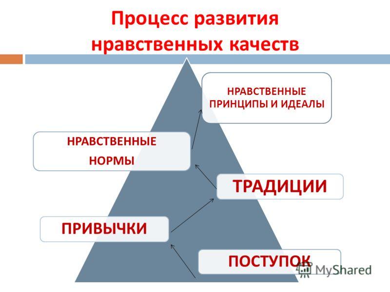 Процесс развития нравственных качеств НРАВСТВЕННЫЕ ПРИНЦИПЫ И ИДЕАЛЫ НРАВСТВЕННЫЕ НОРМЫ ТРАДИЦИИ ПРИВЫЧКИПОСТУПОК