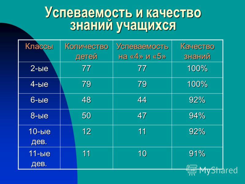Успеваемость и качество знаний учащихся Классы Количество детей Успеваемость на «4» и «5» Качество знаний 2-ые7777100% 4-ые7979100% 6-ые484492% 8-ые504794% 10-ые дев. 121192% 11-ые дев. 111091%