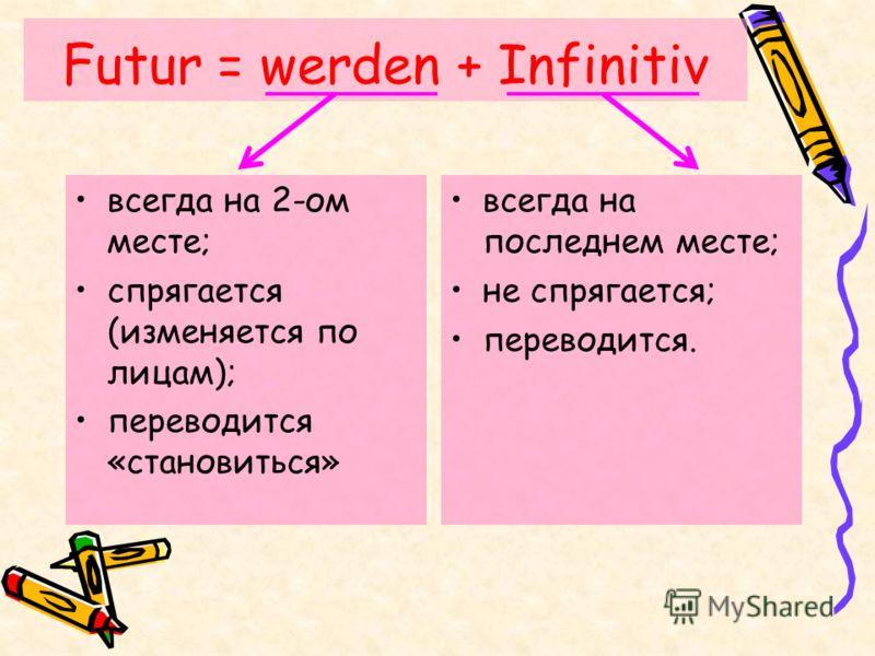 Futur = werden + Infinitiv всегда на 2-ом месте; спрягается (изменяется по лицам); переводится «становиться» всегда на последнем месте; не спрягается; переводится.