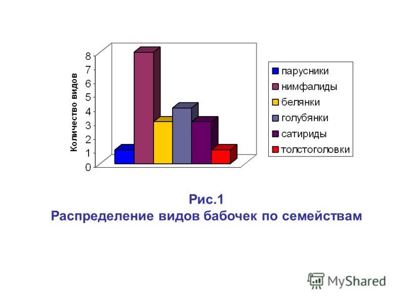 Рис.1 Распределение видов бабочек по семействам