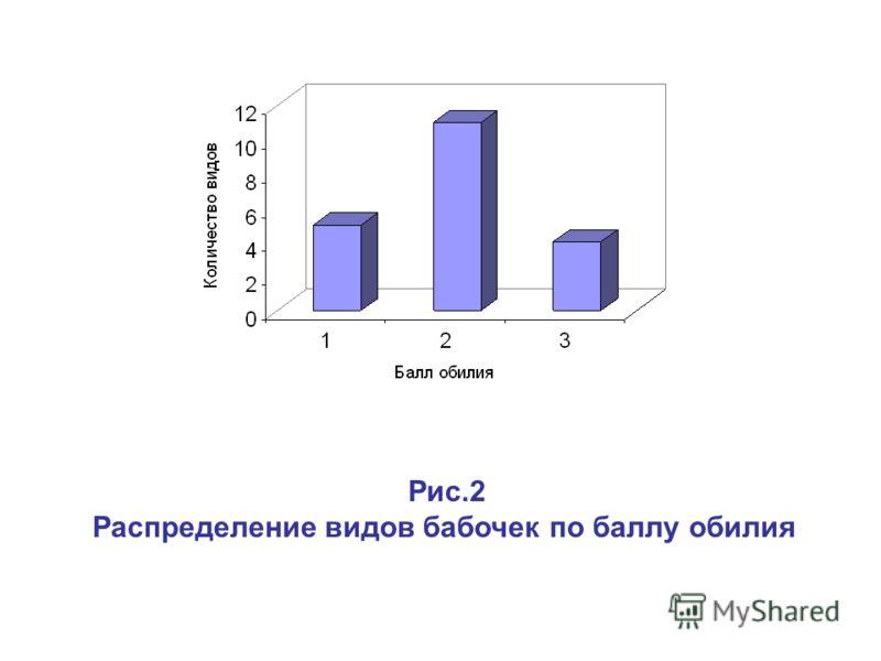 Рис.2 Распределение видов бабочек по баллу обилия