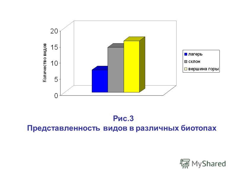 Рис.3 Представленность видов в различных биотопах