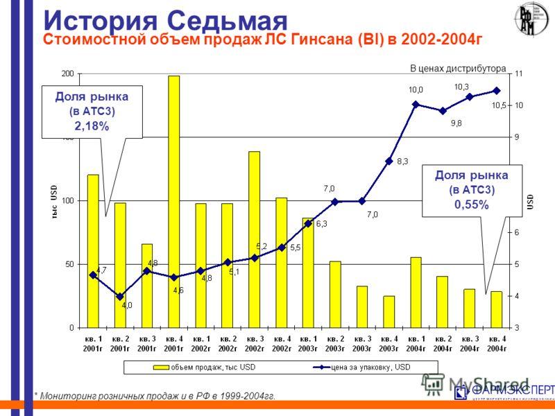 История Седьмая Стоимостной объем продаж ЛС Гинсана (BI) в 2002-2004г Доля рынка (в АТС3) 2,18% Доля рынка (в АТС3) 0,55% * Мониторинг розничных продаж и в РФ в 1999-2004гг. В ценах дистрибутора