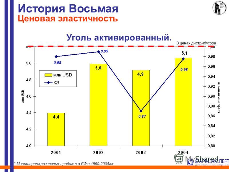 Уголь активированный. История Восьмая Ценовая эластичность * Мониторинг розничных продаж и в РФ в 1999-2004гг. В ценах дистрибутора