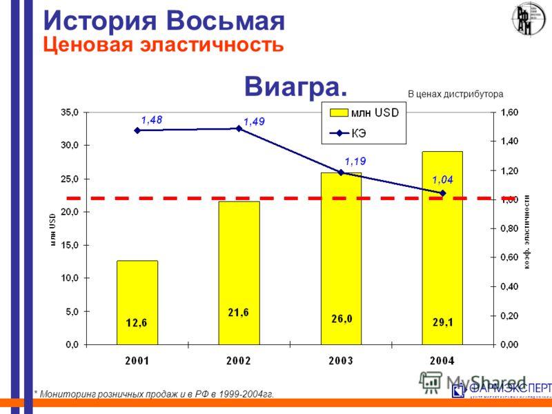 Виагра. История Восьмая Ценовая эластичность * Мониторинг розничных продаж и в РФ в 1999-2004гг. В ценах дистрибутора