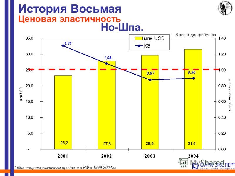 Но-Шпа. История Восьмая Ценовая эластичность * Мониторинг розничных продаж и в РФ в 1999-2004гг. В ценах дистрибутора