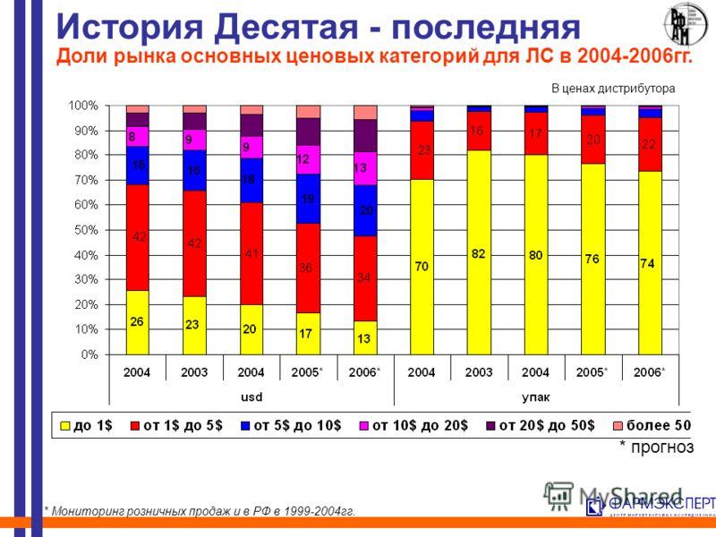 История Десятая - последняя Доли рынка основных ценовых категорий для ЛС в 2004-2006гг. * Мониторинг розничных продаж и в РФ в 1999-2004гг. * прогноз В ценах дистрибутора