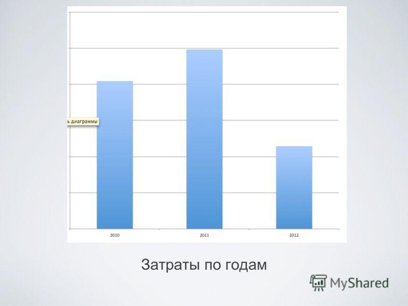Затраты по годам