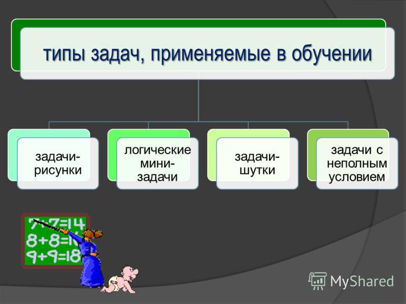 типы задач, применяемые в обучении задачи- рисунки логические мини- задачи задачи- шутки задачи с неполным условием