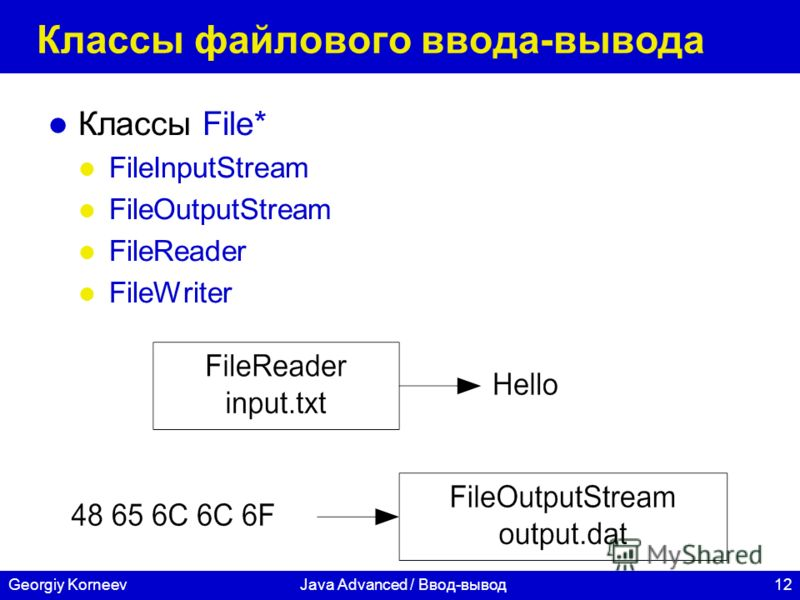 12Georgiy KorneevJava Advanced / Ввод-вывод Классы файлового ввода-вывода Классы File* FileInputStream FileOutputStream FileReader FileWriter