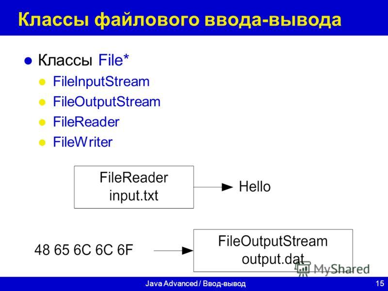 15Java Advanced / Ввод-вывод Классы файлового ввода-вывода Классы File* FileInputStream FileOutputStream FileReader FileWriter