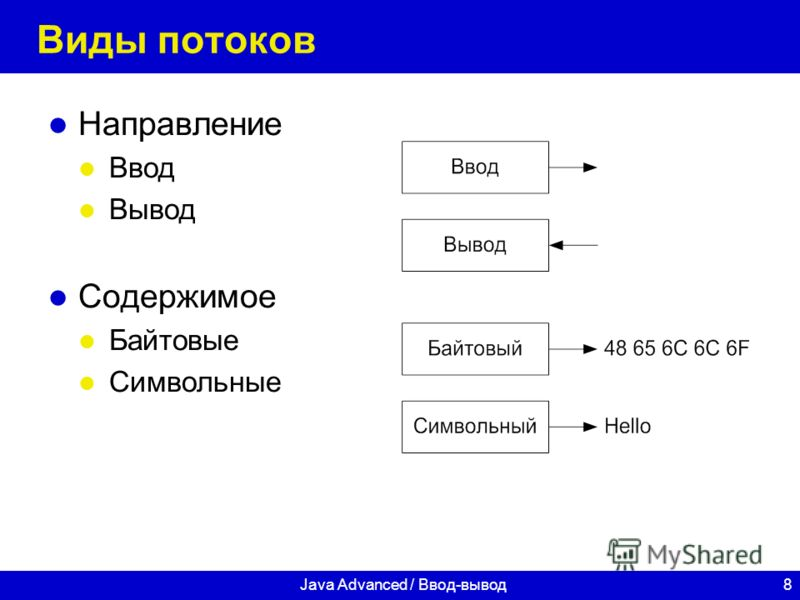 8Java Advanced / Ввод-вывод Виды потоков Направление Ввод Вывод Содержимое Байтовые Символьные