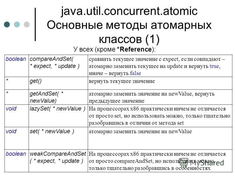 java.util.concurrent.atomic Основные методы атомарных классов (1) У всех (кроме *Reference): booleancompareAndSet( * expect, * update ) сравнить текущее значение с expect, если совпадают – атомарно заменить текущее на update и вернуть true, иначе – в