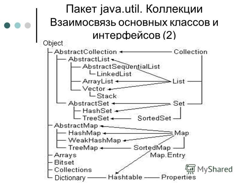 Пакет java.util. Коллекции Взаимосвязь основных классов и интерфейсов (2) S Object Dictionary