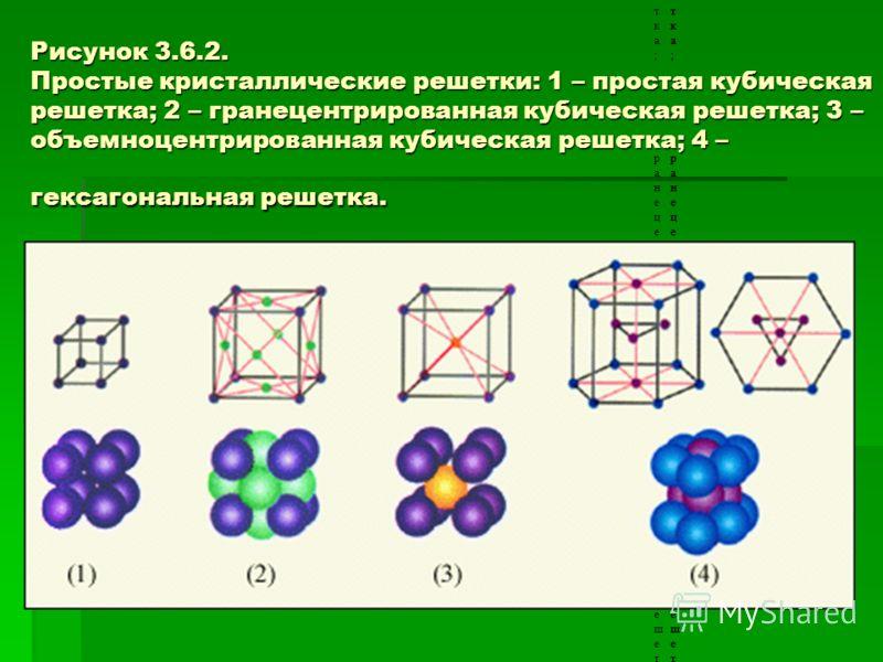 Рисунок 3.6.2. Простые кристаллические решетки: 1 – простая кубическая решетка; 2 – гранецентрированная кубическая решетка; 3 – объемноцентрированная кубическая решетка; 4 – гексагональная решетка. Рисунок 3.6.2. Простые кристаллические решетки: 1 –