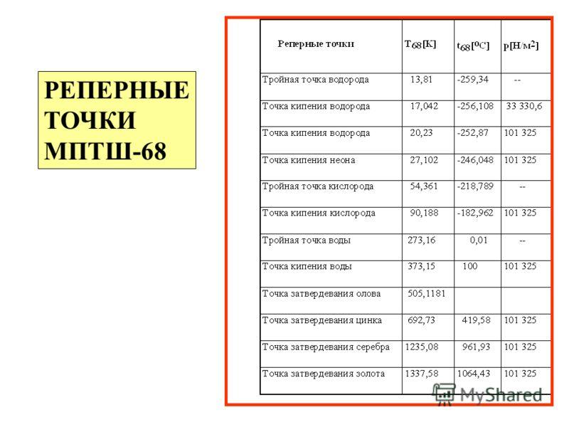 РЕПЕРНЫЕ ТОЧКИ МПТШ-68