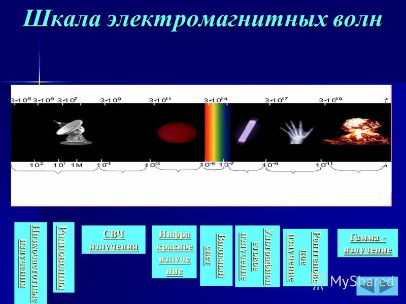 Шкала электромагнитных волн Радиоволны СВЧ излучения СВЧ излучения Инфра красное излуче ние Инфра красное излуче ние Видимый свет Видимый свет Ультрафиол етовое излучение Ультрафиол етовое излучение Рентгеновс кое излучение Рентгеновс кое излучение Г