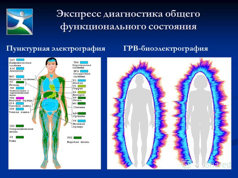Экспресс диагностика общего функционального состояния Пунктурная электрографияГРВ-биоэлектрография