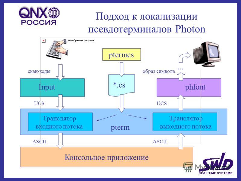 Подход к локализации псевдотерминалов Photon Консольное приложение Транслятор входного потока Транслятор выходного потока pterm *.cs ptermcs Inputphfont скан-коды UCS ASCII UCS образ символа...