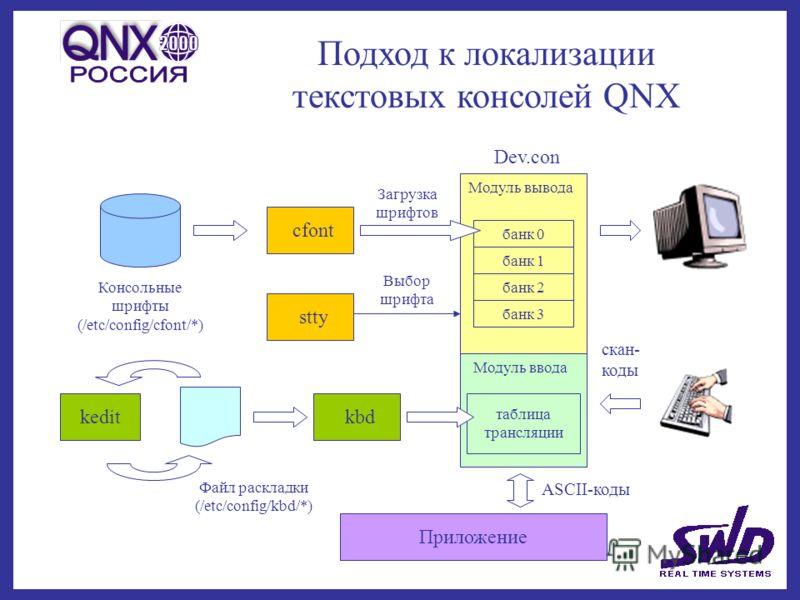 Подход к локализации текстовых консолей QNX банк 0 банк 1 банк 2 банк 3 Модуль вывода Модуль ввода таблица трансляции Dev.con kbdkedit Файл раскладки (/etc/config/kbd/*) cfont stty Загрузка шрифтов Выбор шрифта Консольные шрифты (/etc/config/cfont/*)