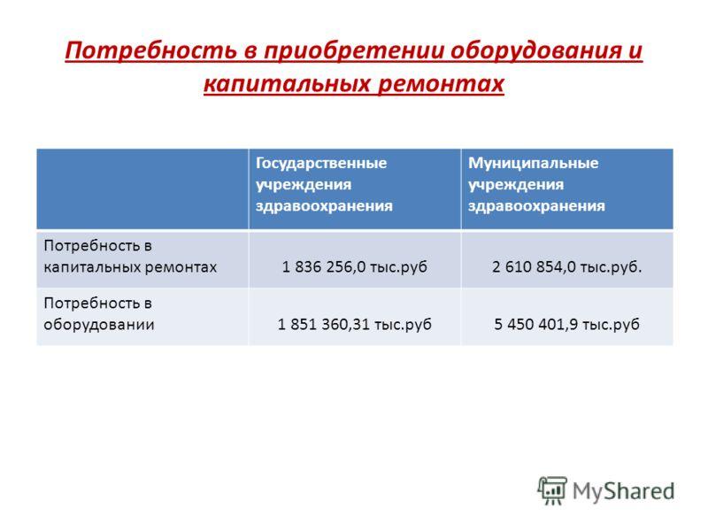 Потребность в приобретении оборудования и капитальных ремонтах Государственные учреждения здравоохранения Муниципальные учреждения здравоохранения Потребность в капитальных ремонтах1 836 256,0 тыс.руб2 610 854,0 тыс.руб. Потребность в оборудовании1 8