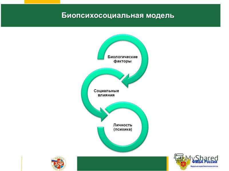 Биологические факторы Социальные влияния Личность (психика) Биопсихосоциальная модель