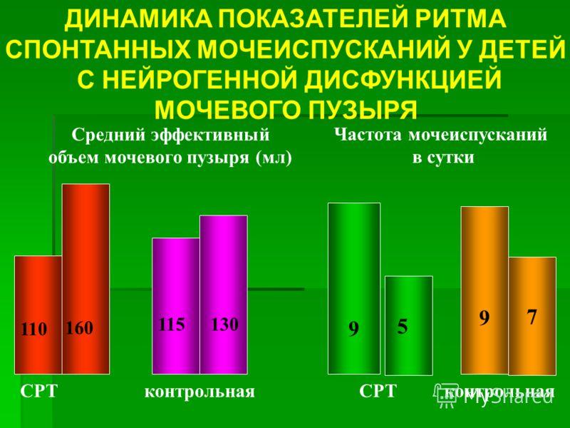 ДИНАМИКА ПОКАЗАТЕЛЕЙ РИТМА СПОНТАННЫХ МОЧЕИСПУСКАНИЙ У ДЕТЕЙ С НЕЙРОГЕННОЙ ДИСФУНКЦИЕЙ МОЧЕВОГО ПУЗЫРЯ 9 9 7 СРТконтрольнаяСРТконтрольная Средний эффективный объем мочевого пузыря (мл) Частота мочеиспусканий в сутки 5 110 160 115130