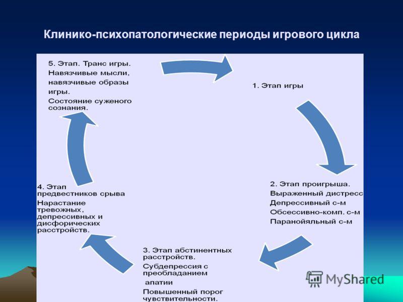 Клинико-психопатологические периоды игрового цикла