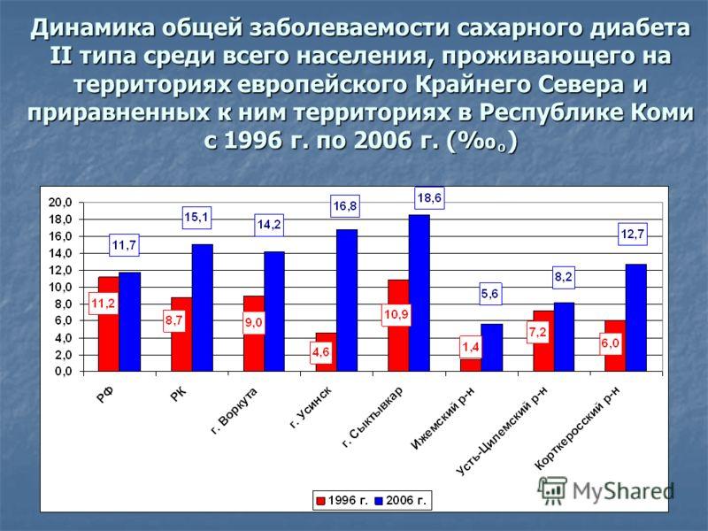 Динамика общей заболеваемости сахарного диабета II типа среди всего населения, проживающего на территориях европейского Крайнего Севера и приравненных к ним территориях в Республике Коми с 1996 г. по 2006 г. ()
