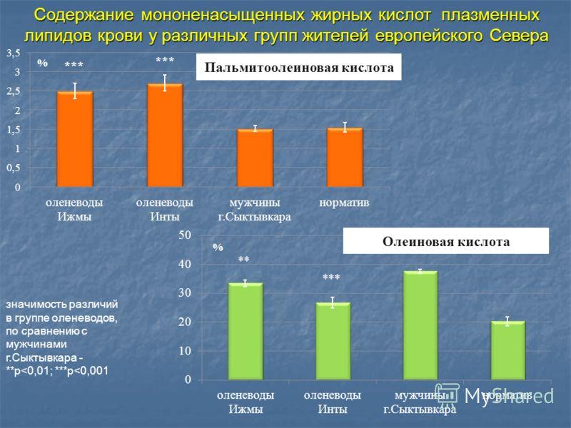 Содержание мононенасыщенных жирных кислот плазменных липидов крови у различных групп жителей европейского Севера значимость различий в группе оленеводов, по сравнению с мужчинами г.Сыктывкара - **p