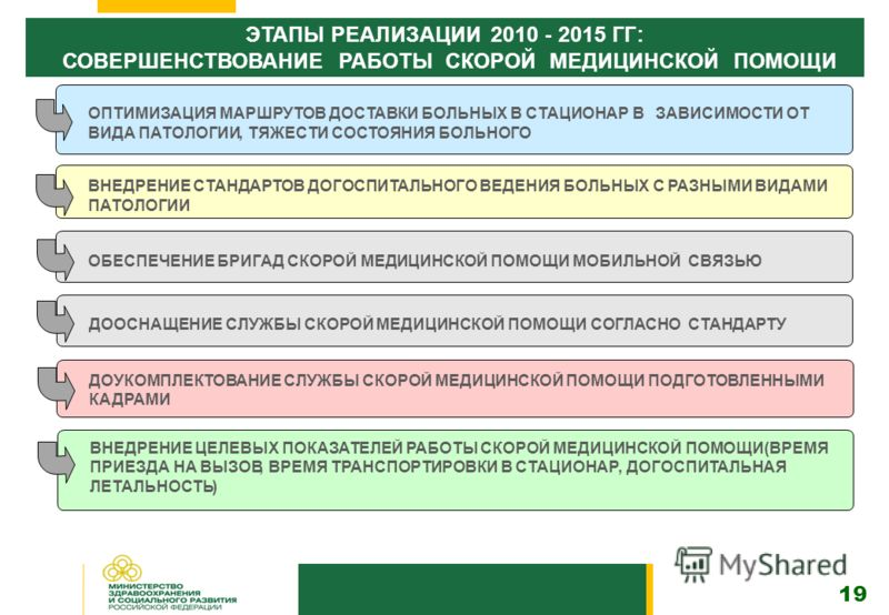 19 ЭТАПЫ РЕАЛИЗАЦИИ2010-2015ГГ: СОВЕРШЕНСТВОВАНИЕ РАБОТЫ СКОРОЙ МЕДИЦИНСКОЙ ПОМОЩИ ОПТИМИЗАЦИЯ МАРШРУТОВ ДОСТАВКИ БОЛЬНЫХ В СТАЦИОНАР В ЗАВИСИМОСТИ ОТ ВИДА ПАТОЛОГИИ,ТЯЖЕСТИ СОСТОЯНИЯ БОЛЬНОГО ВНЕДРЕНИЕ СТАНДАРТОВ ДОГОСПИТАЛЬНОГО ВЕДЕНИЯ БОЛЬНЫХ С РА