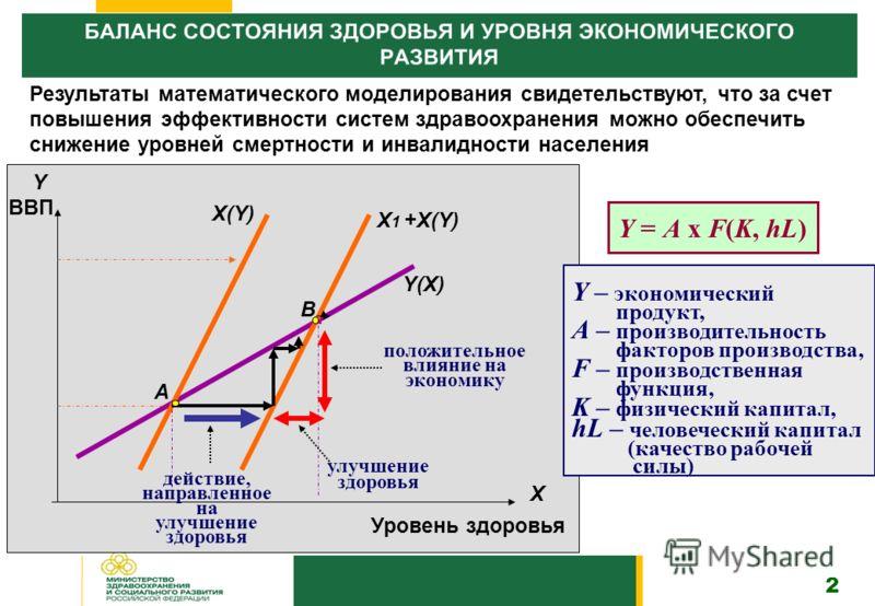 Y ВВП Уровень здоровья Х Х(Y) Х 1 +Х(Y) Y(Х) А B действие, направленное на улучшение здоровья улучшение здоровья положительное влияние на экономику Y = A x F(K, hL) Y – экономический продукт, А – производительность факторов производства, F – производ