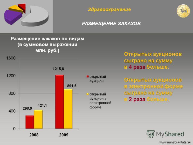 12 Здравоохранение РАЗМЕЩЕНИЕ ЗАКАЗОВ www.minzdrav.tatar.ru Размещение заказов по видам (в суммовом выражении млн. руб.)