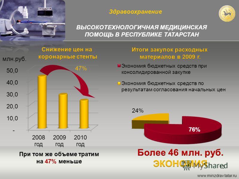 13 ВЫСОКОТЕХНОЛОГИЧНАЯ МЕДИЦИНСКАЯ ПОМОЩЬ В РЕСПУБЛИКЕ ТАТАРСТАН Здравоохранение www.minzdrav.tatar.ru млн.руб. 47%