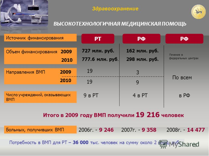 15 Здравоохранение РТРФ 727 млн. руб. 777.6 млн. руб. 162 млн. руб. 298 млн. руб. Итого в 2009 году ВМП получили 19 216 человек Источник финансирования Объем финансирования 2009 2010 Направления ВМП 2009 2010 Число учреждений, оказывающих ВМП Больных