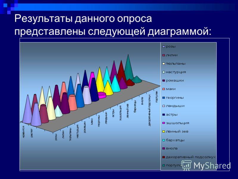 Результаты данного опроса представлены следующей диаграммой: